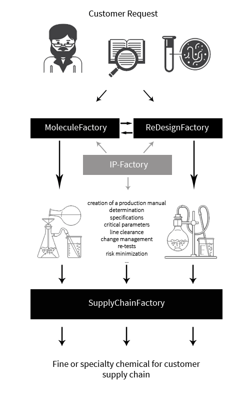 manufacturing of fine and specialty chemicals at ChiroBlock